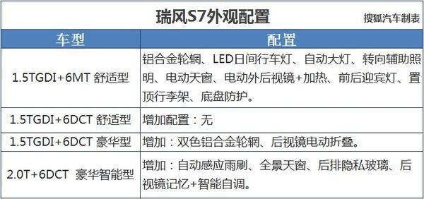 江淮瑞风S7详细配置曝光 预售价10.98万起