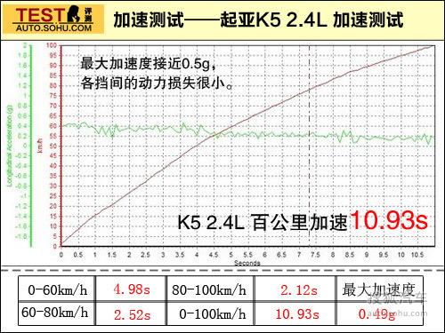 起亚 K5 实拍 图解 图片