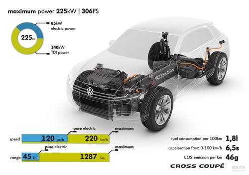大众TDI插电式混合动力 Cross Coupé首发高清图片