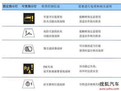 宝马汽车仪表盘常见指示灯图解大全